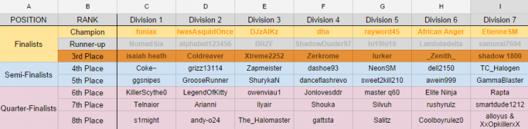 FFR 10th Official Tournament: Top 8